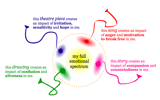 Emotional spectrum